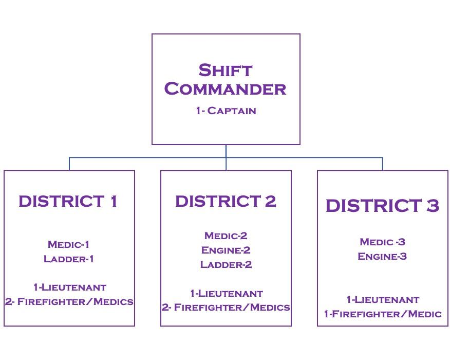 District Chart